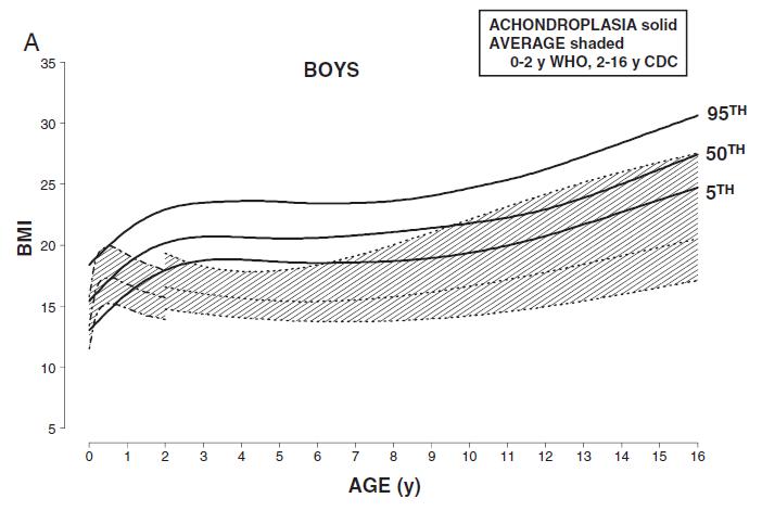 Imc indice de massa corporal por idade