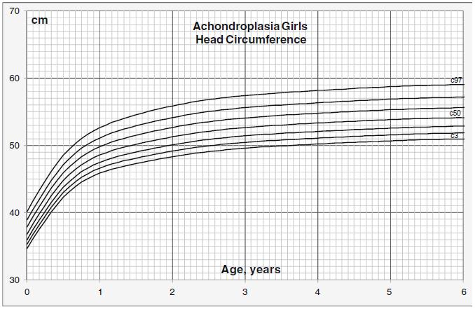 achondroplasia fetal growth chart