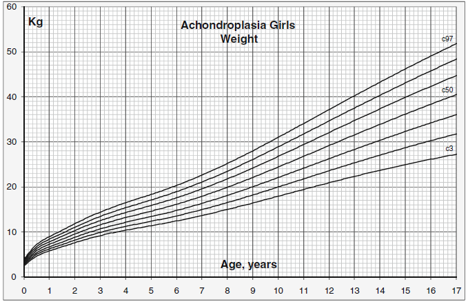 Weight For Age Charts Beyond Achondroplasia